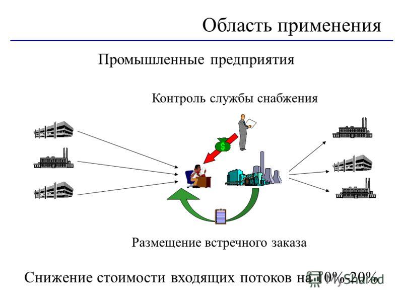 Промышленные предприятия Область применения Контроль службы снабжения Размещение встречного заказа Снижение стоимости входящих потоков на 10%-20%