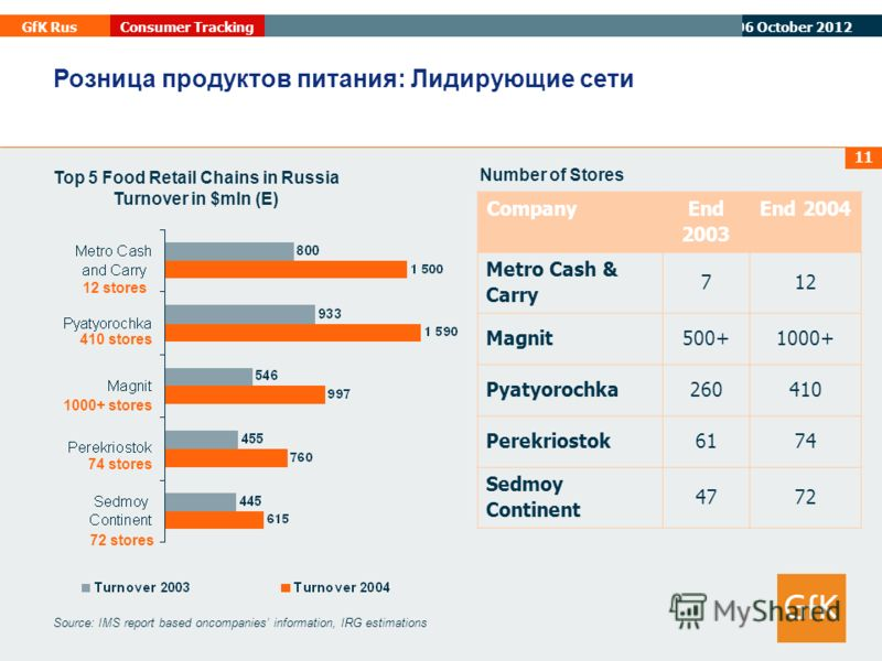 07 August 2012 GfK RusConsumer Tracking 11 Source: IMS report based oncompanies information, IRG estimations 410 stores 12 stores 74 stores Top 5 Food Retail Chains in Russia Turnover in $mln (E) Розница продуктов питания: Лидирующие сети 1000+ store