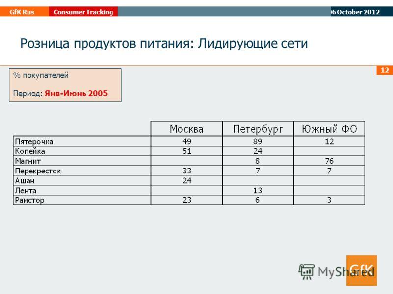 07 August 2012 GfK RusConsumer Tracking 12 % покупателей Период: Янв-Июнь 2005 Розница продуктов питания: Лидирующие сети