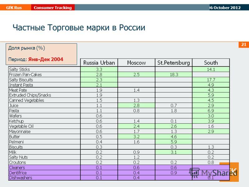 07 August 2012 GfK RusConsumer Tracking 21 Доля рынка (%) Период: Янв-Дек 2004 Частные Торговые марки в России