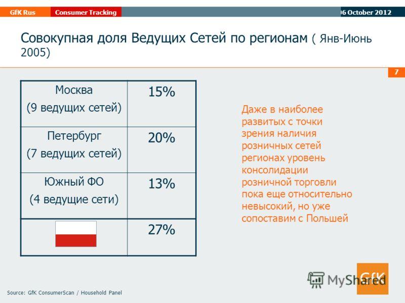 07 August 2012 GfK RusConsumer Tracking 7 Source: GfK ConsumerScan / Household Panel Совокупная доля Ведущих Сетей по регионам ( Янв-Июнь 2005) Москва (9 ведущих сетей) 15% Петербург (7 ведущих сетей) 20% Южный ФО (4 ведущие сети) 13% 27% Даже в наиб