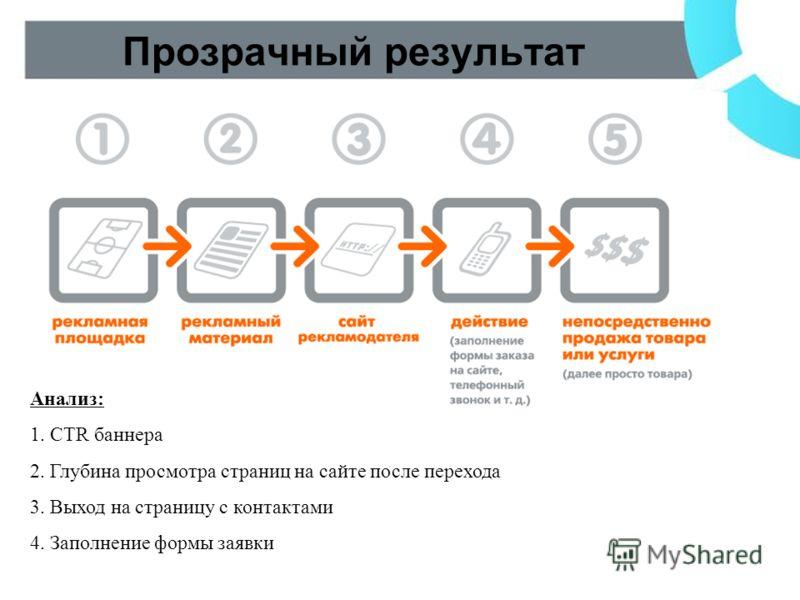 Прозрачный результат Анализ: 1. CTR баннера 2. Глубина просмотра страниц на сайте после перехода 3. Выход на страницу с контактами 4. Заполнение формы заявки
