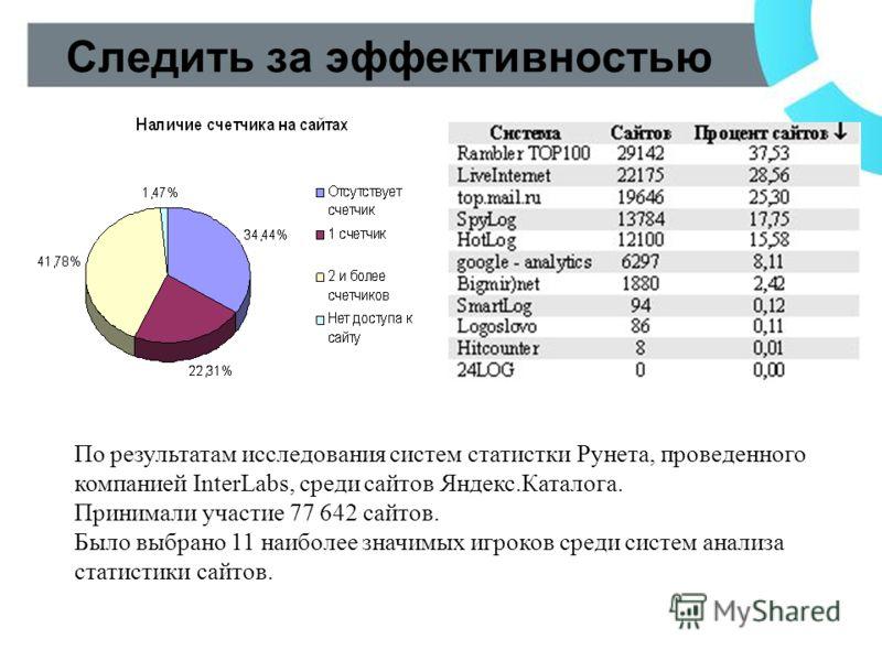 Следить за эффективностью По результатам исследования систем статистки Рунета, проведенного компанией InterLabs, среди сайтов Яндекс.Каталога. Принимали участие 77 642 сайтов. Было выбрано 11 наиболее значимых игроков среди систем анализа статистики