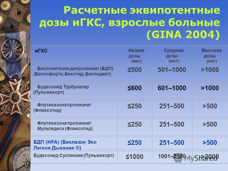 Расчетные эквипотентные дозы иГКС, взрослые больные (GINA 2004) иГКС Низкие дозы (мкг) Средние дозы (мкг) Высокие дозы (мкг) Беклометазон дипропионат (БДП) (Беклофорте, Бекотид, Беклоджет) 500501–1000>1000 Будесонид Турбухалер (Пульмикорт) 600601–100