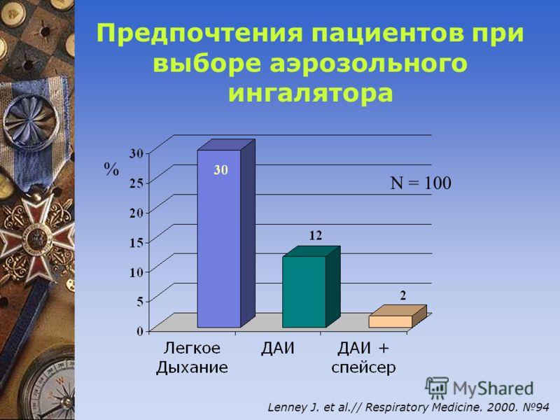 Предпочтения пациентов при выборе аэрозольного ингалятора Lenney J. et al.// Respiratory Medicine. 2000. 94 % N = 100