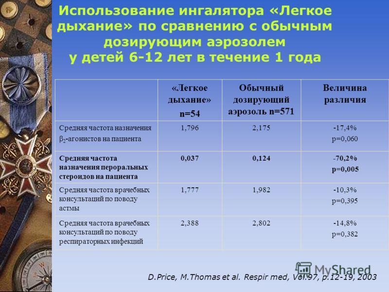 Использование ингалятора «Легкое дыхание» по сравнению с обычным дозирующим аэрозолем у детей 6-12 лет в течение 1 года «Легкое дыхание» n=54 Обычный дозирующий аэрозоль n=571 Величина различия Средняя частота назначения 2 -агонистов на пациента 1,79