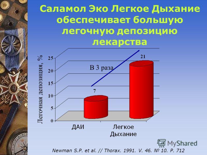Саламол Эко Легкое Дыхание обеспечивает большую легочную депозицию лекарства Легочная депозиция, % Newman S.P. et al. // Thorax. 1991. V. 46. 10. Р. 712 В 3 раза