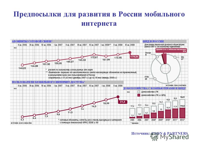 Предпосылки для развития в России мобильного интернета Источник: JSON & PARTNERS