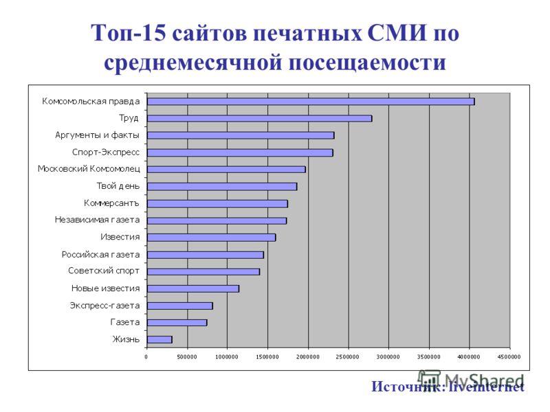 Топ-15 сайтов печатных СМИ по среднемесячной посещаемости Источник: liveinternet
