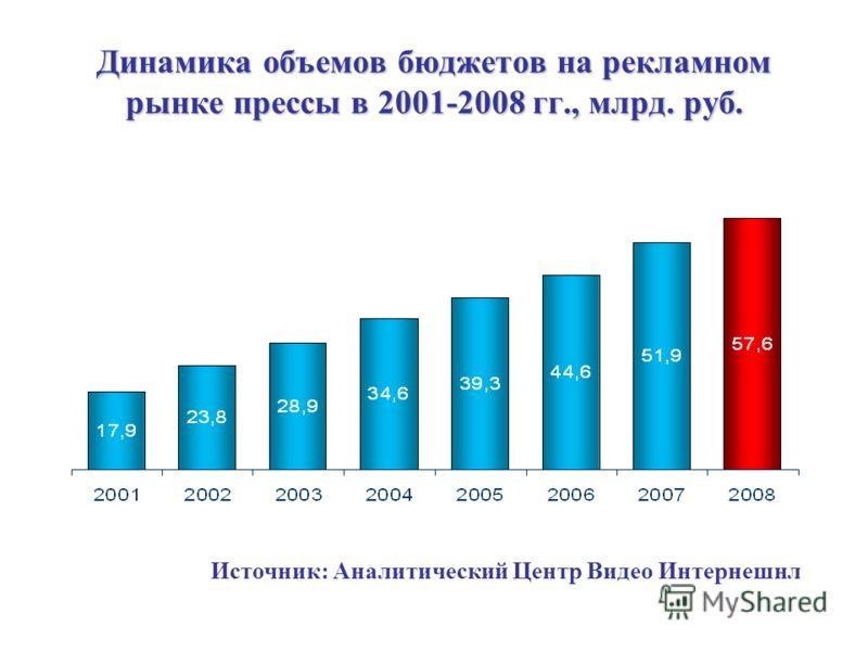 Динамика объемов бюджетов на рекламном рынке прессы в 2001-2008 гг., млрд. руб. Источник: Аналитический Центр Видео Интернешнл