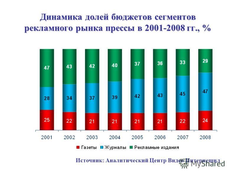 Динамика долей бюджетов сегментов рекламного рынка прессы в 2001-2008 гг., % Источник: Аналитический Центр Видео Интернешнл
