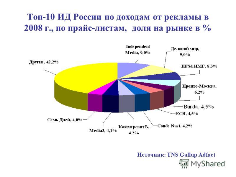 Топ-10 ИД России по доходам от рекламы в 2008 г., по прайс-листам, доля на рынке в % Источник: TNS Gallup Adfact