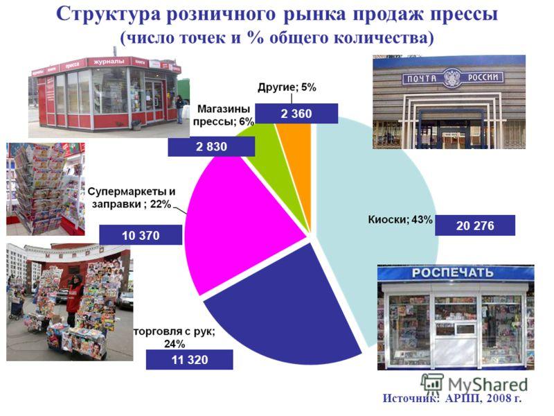 Структура розничного рынка продаж прессы (число точек и % общего количества) Источник: АРПП, 2008 г. 20 276 10 370 2 830 2 360 11 320