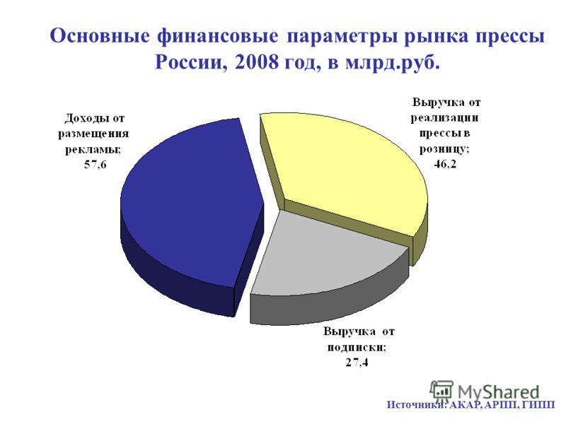 Основные финансовые параметры рынка прессы России, 2008 год, в млрд.руб. Источники: АКАР, АРПП, ГИПП
