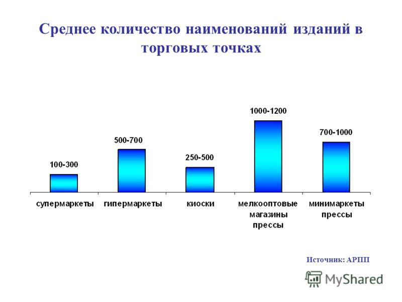 Среднее количество наименований изданий в торговых точках Источник: АРПП