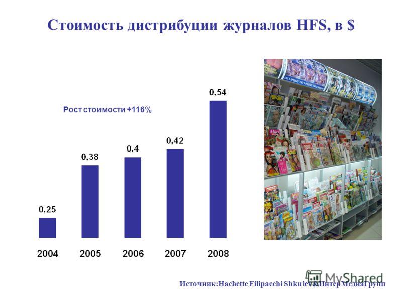 Стоимость дистрибуции журналов HFS, в $ +80%+120%+70% Рост стоимости +116% Источник:Hachette Filipacchi Shkulev&ИнтерМедиаГрупп