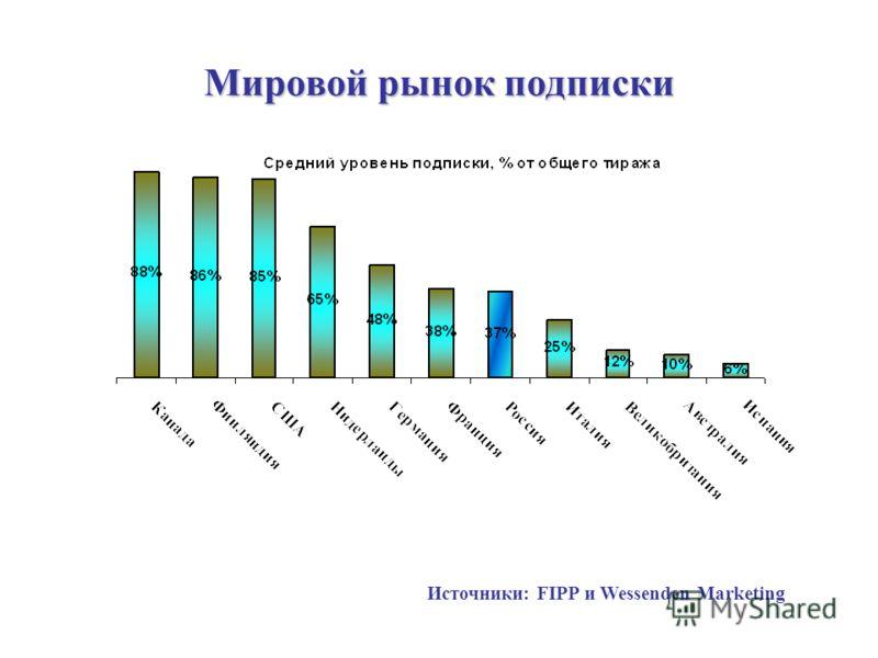 Мировой рынок подписки Источники: FIPP и Wessenden Marketing