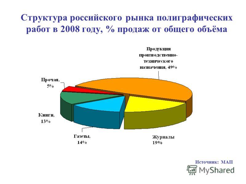 Структура российского рынка полиграфических работ в 2008 году, % продаж от общего объёма Источник: МАП Журналы 19%