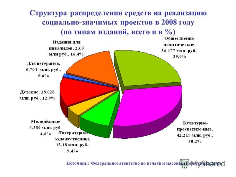 Структура распределения средств на реализацию социально-значимых проектов в 2008 году (по типам изданий, всего и в %) Источник: Федеральное агентство по печати и масовым коммуникациям