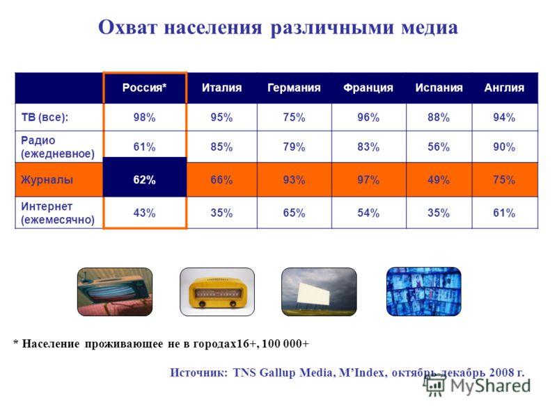 Охват населения различными медиа Россия*ИталияГерманияФранцияИспанияАнглия ТВ (все):98%95%75%96%88%94% Радио (ежедневное) 61%85%79%83%56%90% Журналы62%62%66%93%97%49%75% Интернет (ежемесячно) 43%35%65%54%35%61% Источник: TNS Gallup Media, MIndex, окт