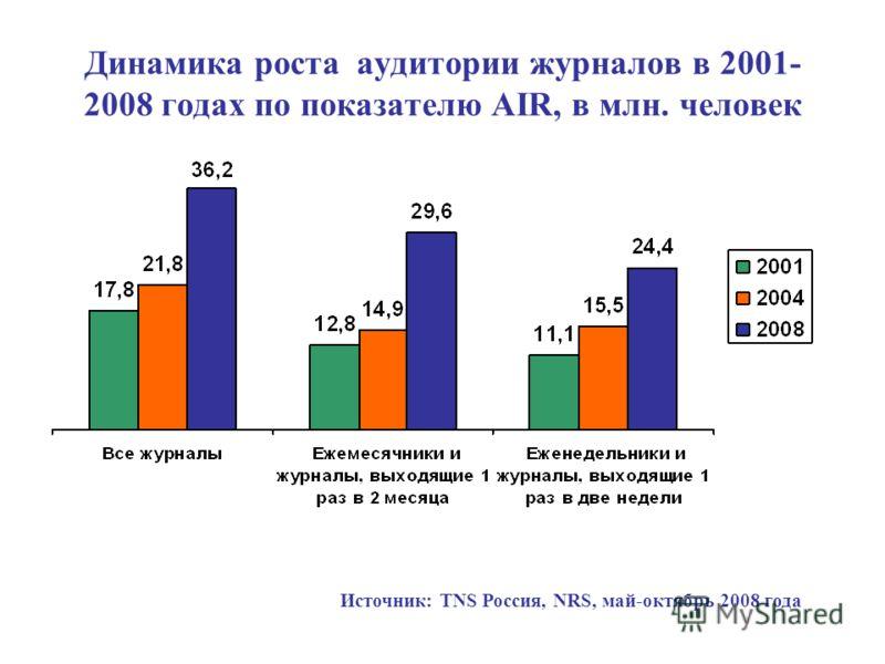 Динамика роста аудитории журналов в 2001- 2008 годах по показателю AIR, в млн. человек Источник: TNS Россия, NRS, май-октябрь 2008 года