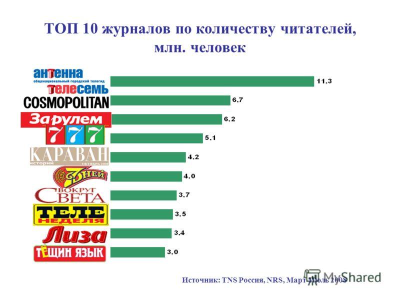 ТОП 10 журналов по количеству читателей, млн. человек Источник: TNS Россия, NRS, Март-Июль 2008
