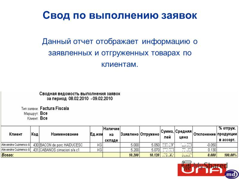Свод по выполнению заявок Данный отчет отображает информацию о заявленных и отгруженных товарах по клиентам.