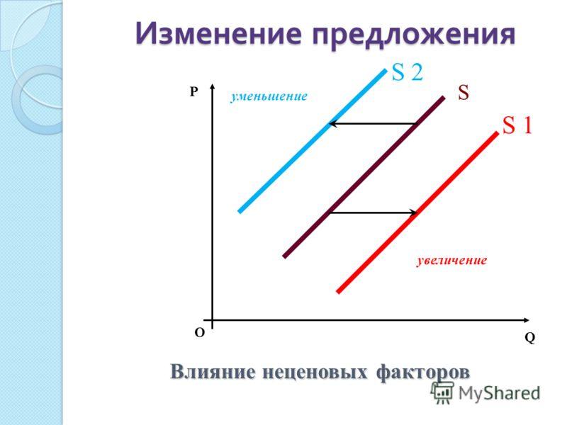 Изменение предложения О P Q Влияние неценовых факторов увеличение уменьшение S S 1 S 2