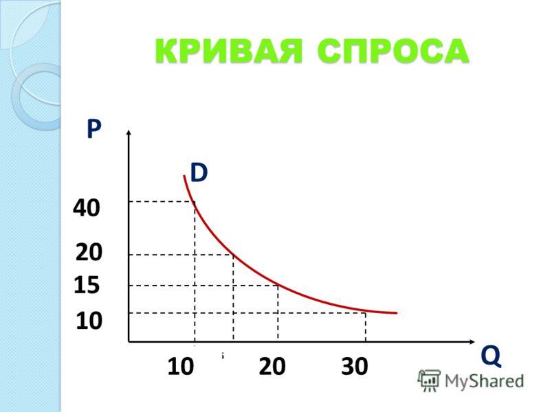КРИВАЯ СПРОСА 20 P 15 40 10 15 D Q 102030