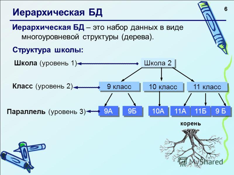 6 Иерархическая БД Иерархическая БД – это набор данных в виде многоуровневой структуры (дерева). Структура школы: Школа (уровень 1) Класс (уровень 2) Параллель (уровень 3) 9А 9 класс 11 класс Школа 2 10 класс корень 9Б 10А 11А 11Б 9 Б