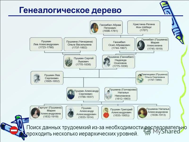 Генеалогическое дерево Поиск данных трудоемкий из-за необходимости последовательно проходить несколько иерархических уровней.