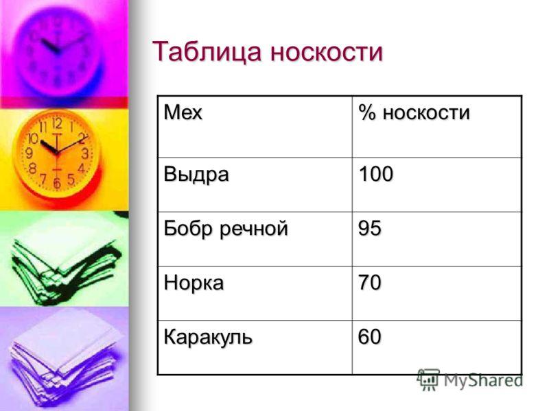 Таблица носкости Мех % носкости Выдра100 Бобр речной 95 Норка70 Каракуль60