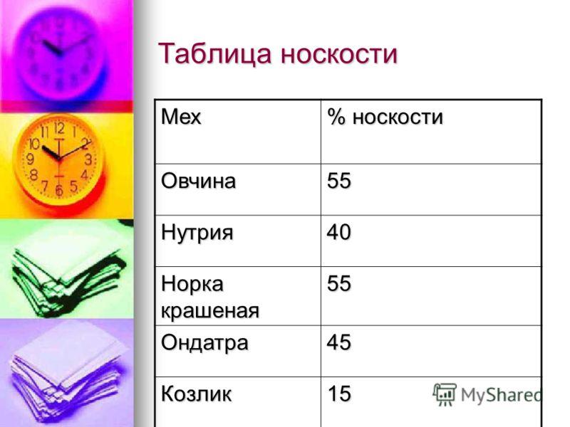Таблица носкости Мех % носкости Овчина55 Нутрия40 Норка крашеная 55 Ондатра45 Козлик15