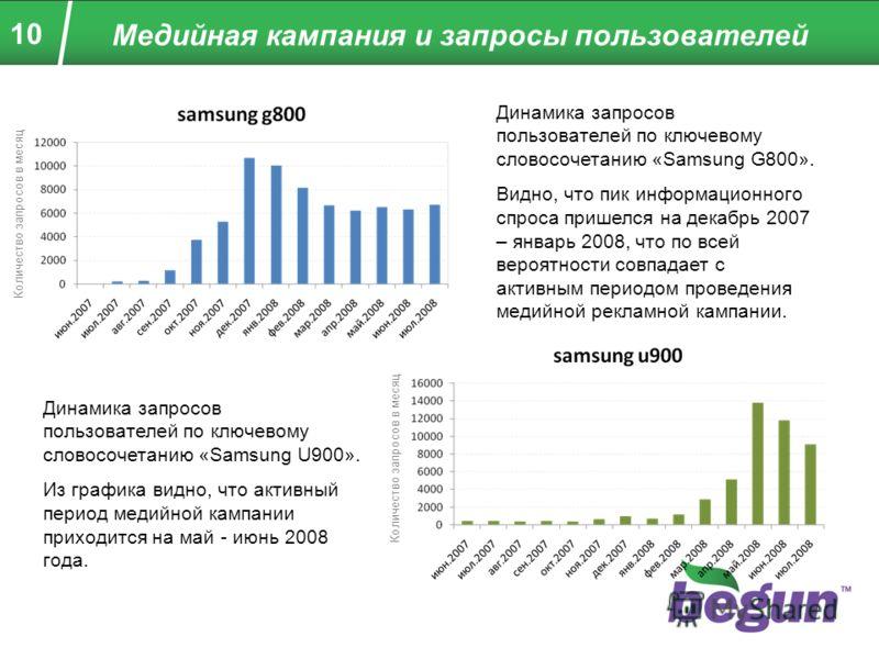 10 Медийная кампания и запросы пользователей Динамика запросов пользователей по ключевому словосочетанию «Samsung U900». Из графика видно, что активный период медийной кампании приходится на май - июнь 2008 года. Динамика запросов пользователей по кл