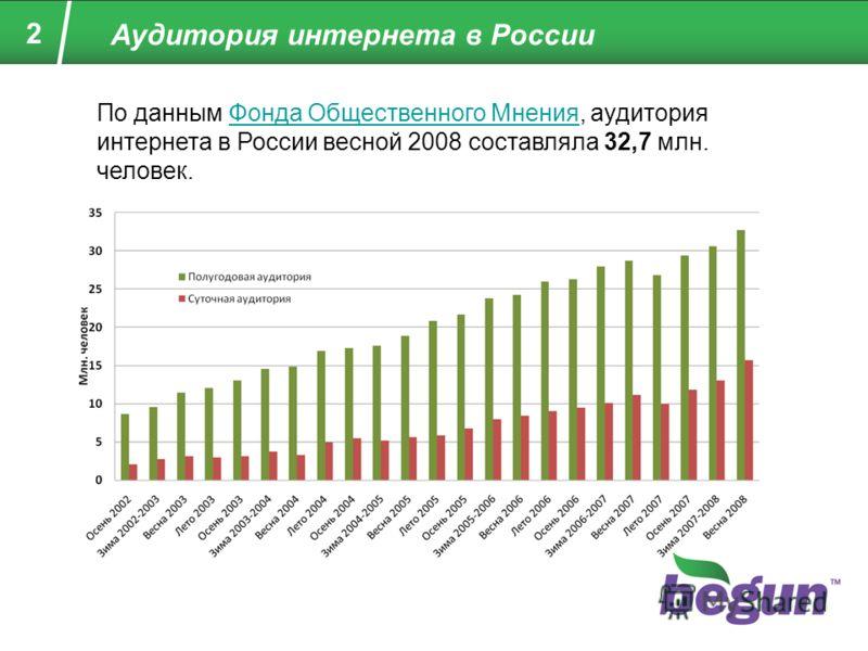 2 Аудитория интернета в России По данным Фонда Общественного Мнения, аудитория интернета в России весной 2008 составляла 32,7 млн. человек.Фонда Общественного Мнения