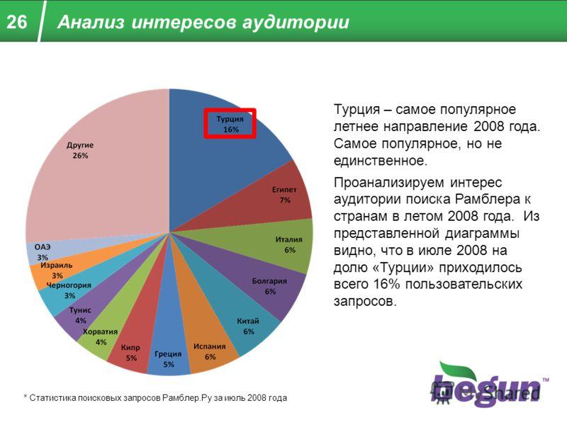 26 Турция – самое популярное летнее направление 2008 года. Самое популярное, но не единственное. Проанализируем интерес аудитории поиска Рамблера к странам в летом 2008 года. Из представленной диаграммы видно, что в июле 2008 на долю «Турции» приходи