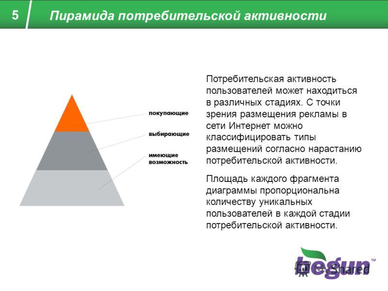 5 Пирамида потребительской активности Потребительская активность пользователей может находиться в различных стадиях. С точки зрения размещения рекламы в сети Интернет можно классифицировать типы размещений согласно нарастанию потребительской активнос