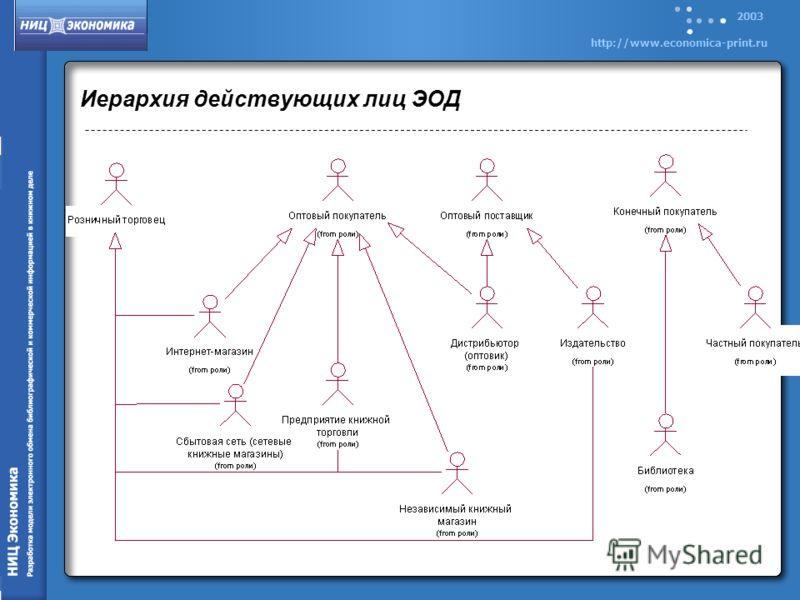 2003 http://www.economica-print.ru Иерархия действующих лиц ЭОД