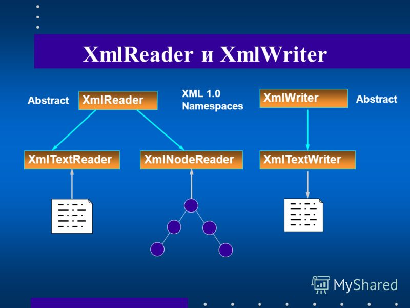 XmlReader и XmlWriter XmlTextWriter XmlReader XmlWriter XML 1.0 Namespaces Abstract XmlNodeReaderXmlTextReader