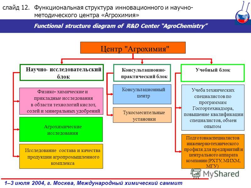 1–3 июля 2004, г. Москва, Международный химический саммит слайд 12.Функциональная структура инновационного и научно- методического центра «Агрохимия» Functional structure diagram of R&D Center AgroChemistry