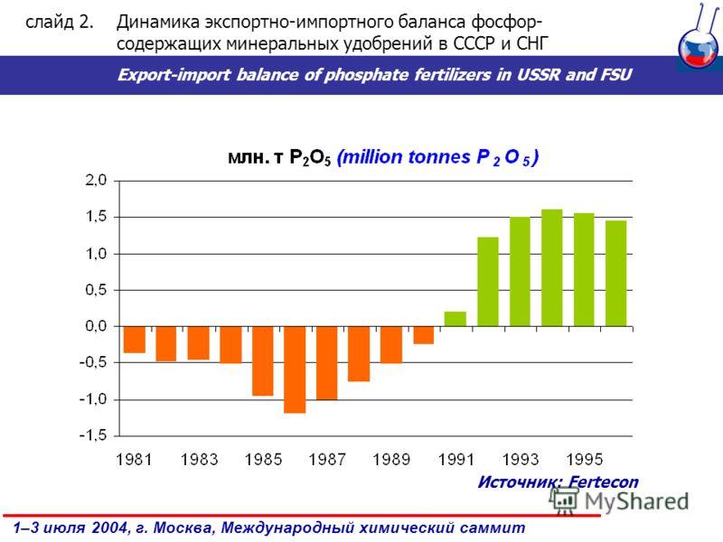 1–3 июля 2004, г. Москва, Международный химический саммит слайд 2.Динамика экспортно-импортного баланса фосфор- содержащих минеральных удобрений в СССР и СНГ Export-import balance of phosphate fertilizers in USSR and FSU Источник: Fertecon