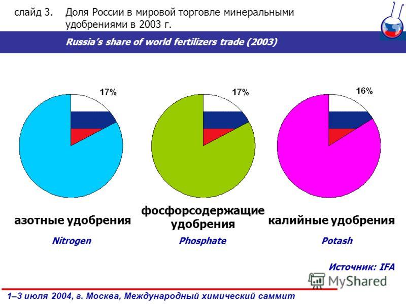 1–3 июля 2004, г. Москва, Международный химический саммит азотные удобрения фосфорсодержащие удобрения калийные удобрения слайд 3.Доля России в мировой торговле минеральными удобрениями в 2003 г. Russias share of world fertilizers trade (2003) Nitrog