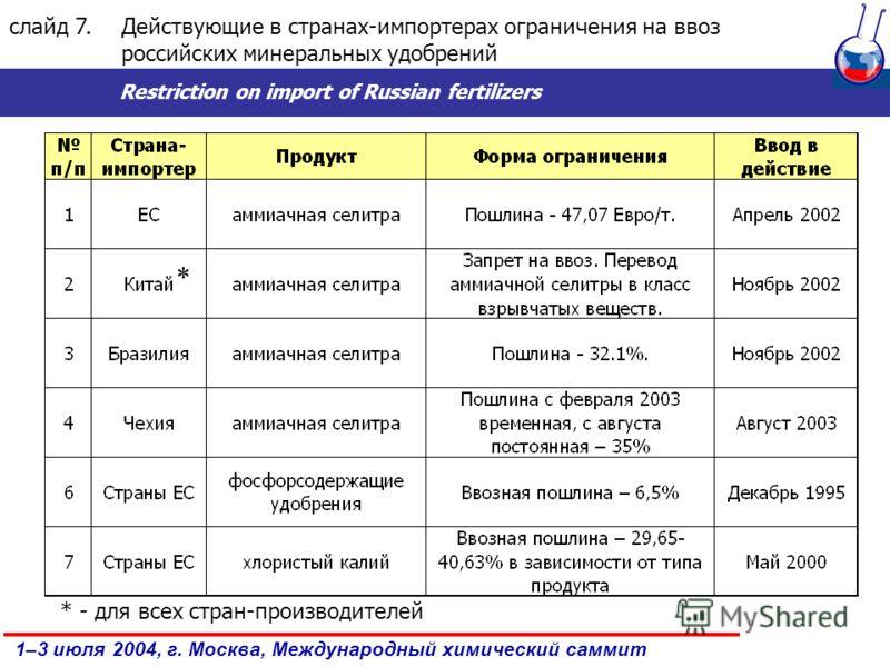 1–3 июля 2004, г. Москва, Международный химический саммит слайд 7.Действующие в странах-импортерах ограничения на ввоз российских минеральных удобрений Restriction on import of Russian fertilizers * * - для всех стран-производителей