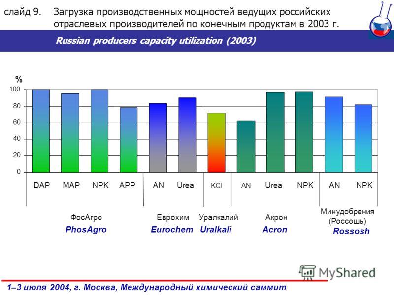 1–3 июля 2004, г. Москва, Международный химический саммит слайд 9.Загрузка производственных мощностей ведущих российских отраслевых производителей по конечным продуктам в 2003 г. Russian producers capacity utilization (2003)