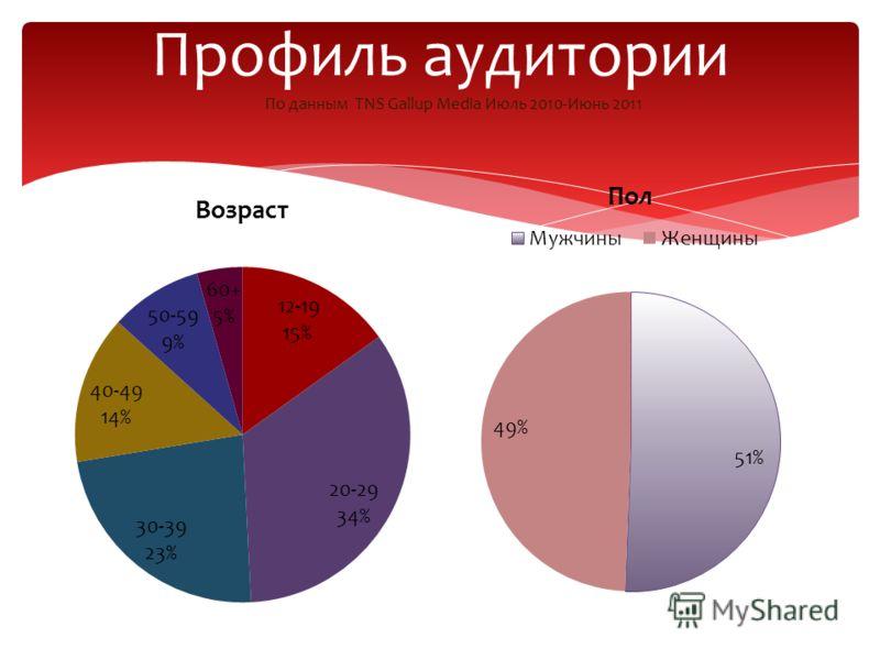 Профиль аудитории По данным TNS Gallup Media Июль 2010-Июнь 2011
