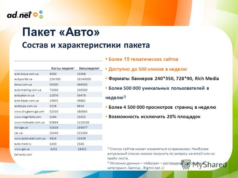 Пакет «Авто» Состав и характеристики пакета Хосты /неделя 2) Хиты/неделя 2) auto.bizua.com.ua600025008 autoportal.ua226 00016240000 lanos.com.ua55000499000 auto-trading.com.ua73000305000 avtosalon.in.ua2187659479 avto-bazar.com.ua1460246862 autotype.