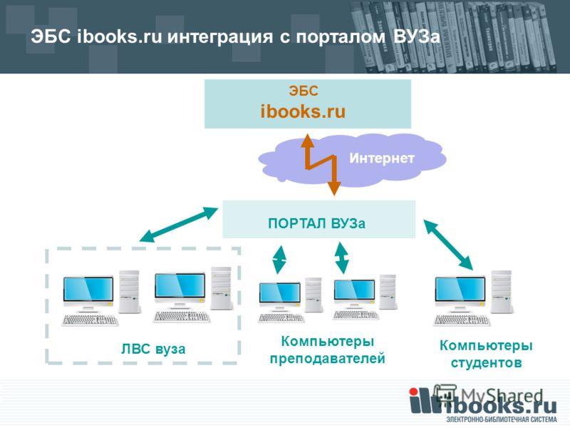 Интернет ЭБС ibooks.ru интеграция с порталом ВУЗа ЭБС ibooks.ru ЛВС вуза Компьютеры преподавателей Компьютеры студентов ПОРТАЛ ВУЗа