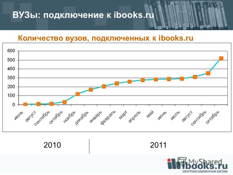 ВУЗы: подключение к ibooks.ru Количество вузов, подключенных к ibooks.ru 20102011
