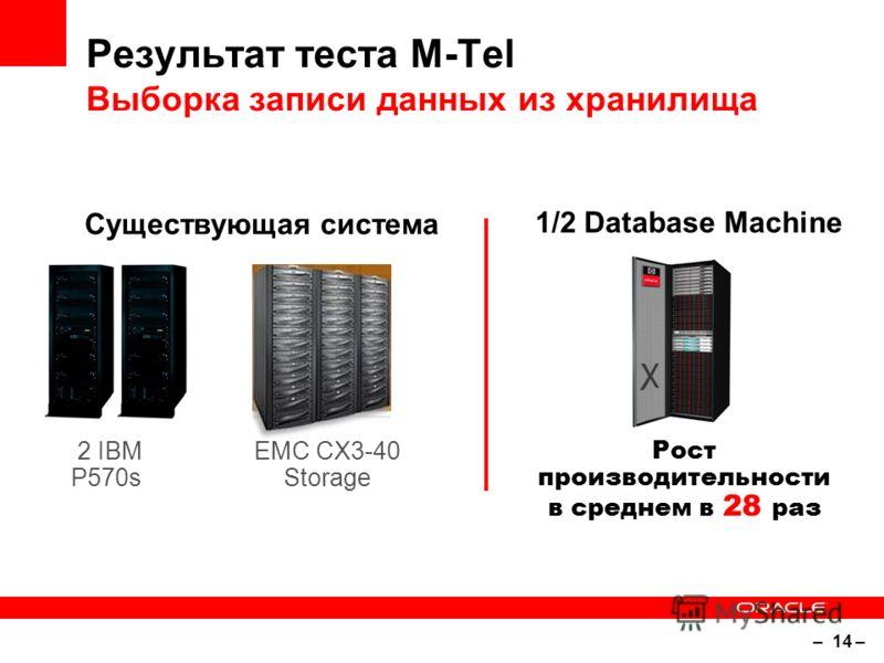 – 14 – Результат теста M-Tel Выборка записи данных из хранилища 2 IBM P570s EMC CX3-40 Storage Существующая система Рост производительности в среднем в 28 раз 1/2 Database Machine