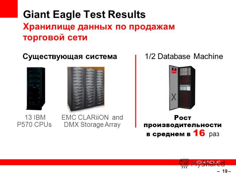 – 19 – Giant Eagle Test Results Хранилище данных по продажам торговой сети 1/2 Database Machine 13 IBM P570 CPUs EMC CLARiiON and DMX Storage Array Существующая система Рост производительности в среднем в 16 раз